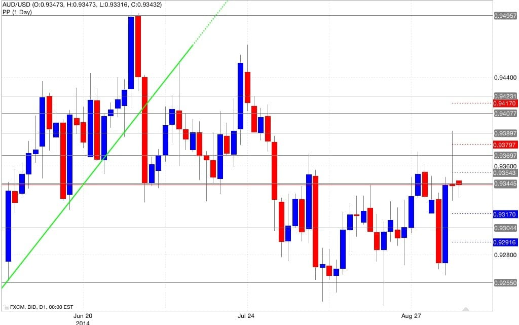Analisi pivot point aud/usd 05/09/2014