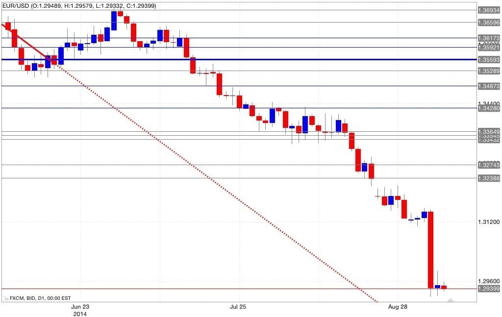 Analisi tecnica eur/usd 08/09/2014