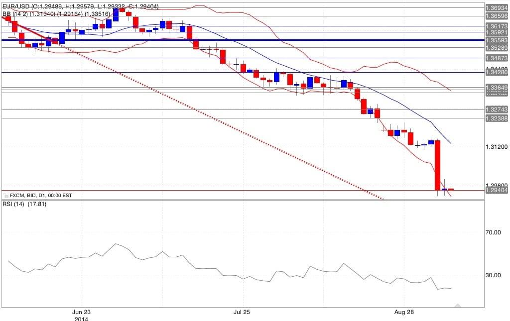 Analisi tecnica eur/usd bande di Bollinger RSI 08/09/2014