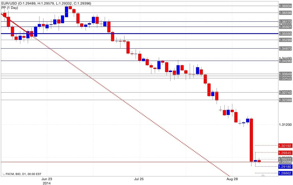 Analisi pivot point eur/usd 08/09/2014
