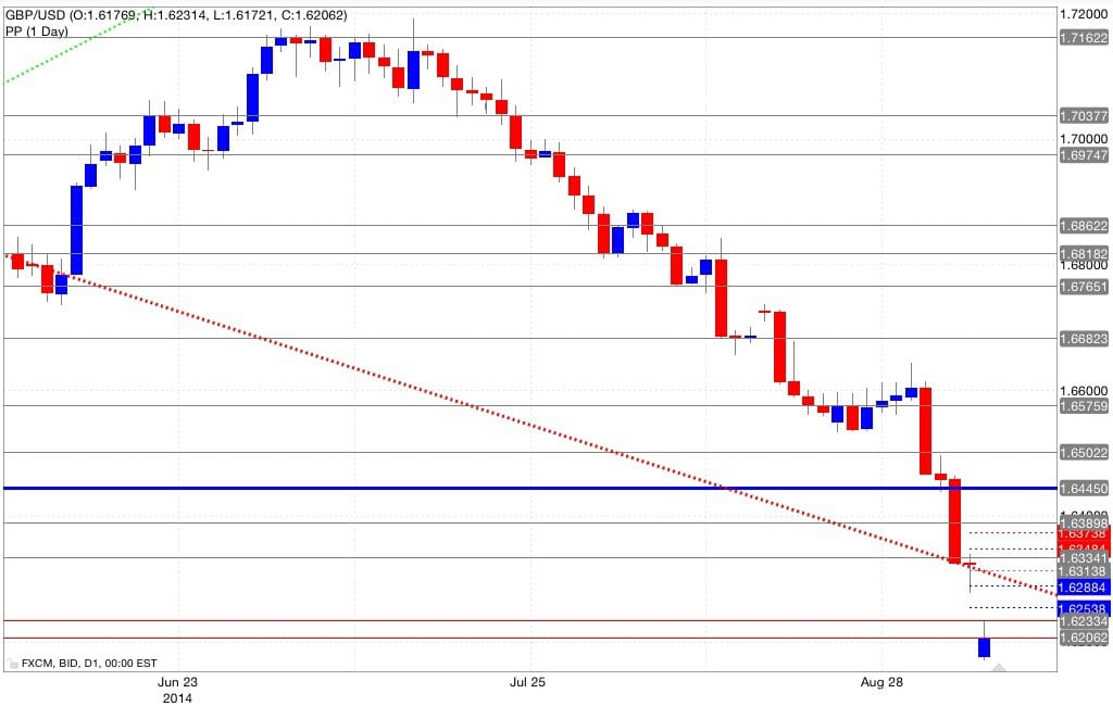 Analisi pivot point gbp/usd 08/09/2014