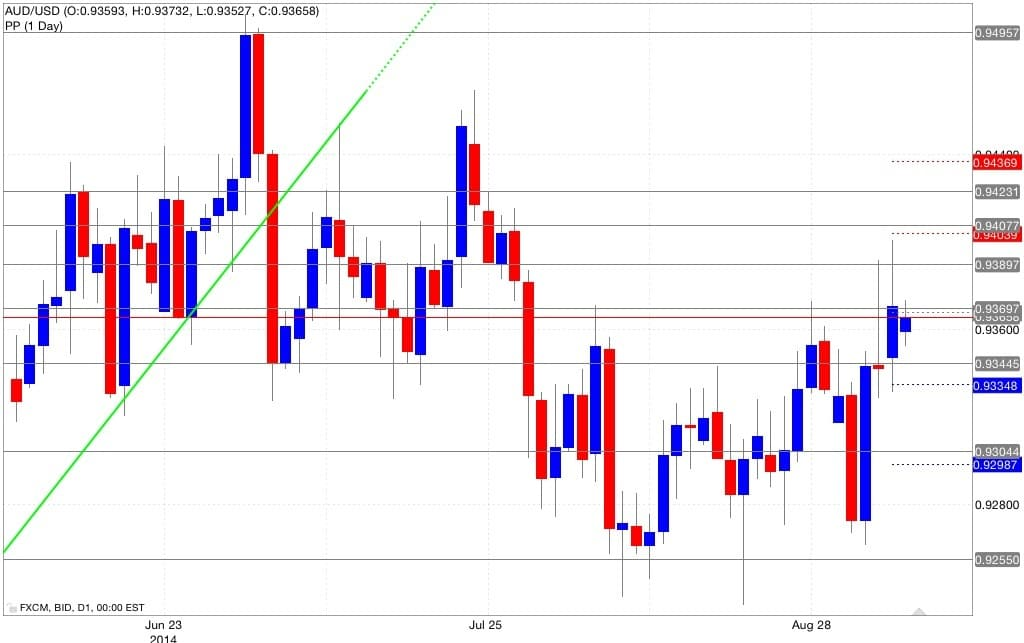 Analisi pivot point aud/usd 08/09/2014