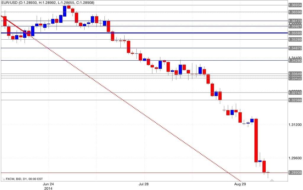 Analisi tecnica eur/usd 09/09/2014