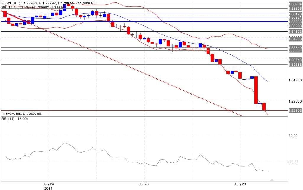 Analisi tecnica eur/usd bande di Bollinger RSI 09/09/2014