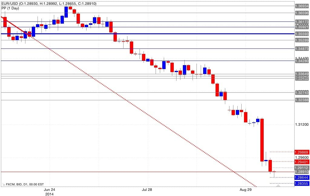 Analisi pivot point eur/usd 09/09/2014