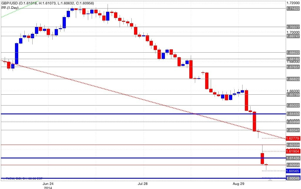 Analisi pivot point gbp/usd 09/09/2014