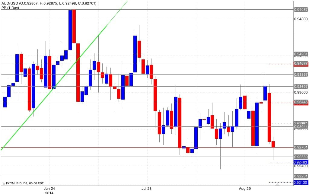 Analisi pivot point aud/usd 09/09/2014