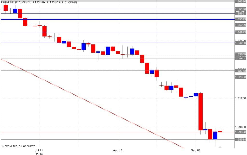 Analisi tecnica eur/usd 10/09/2014