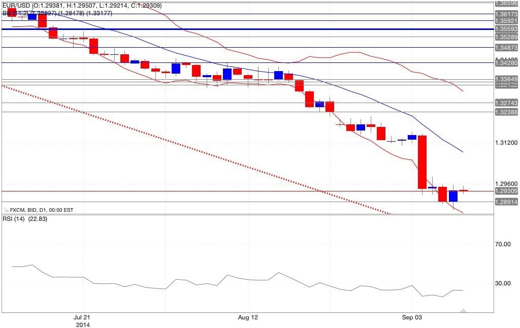 Analisi tecnica eur/usd bande di Bollinger RSI 10/09/2014