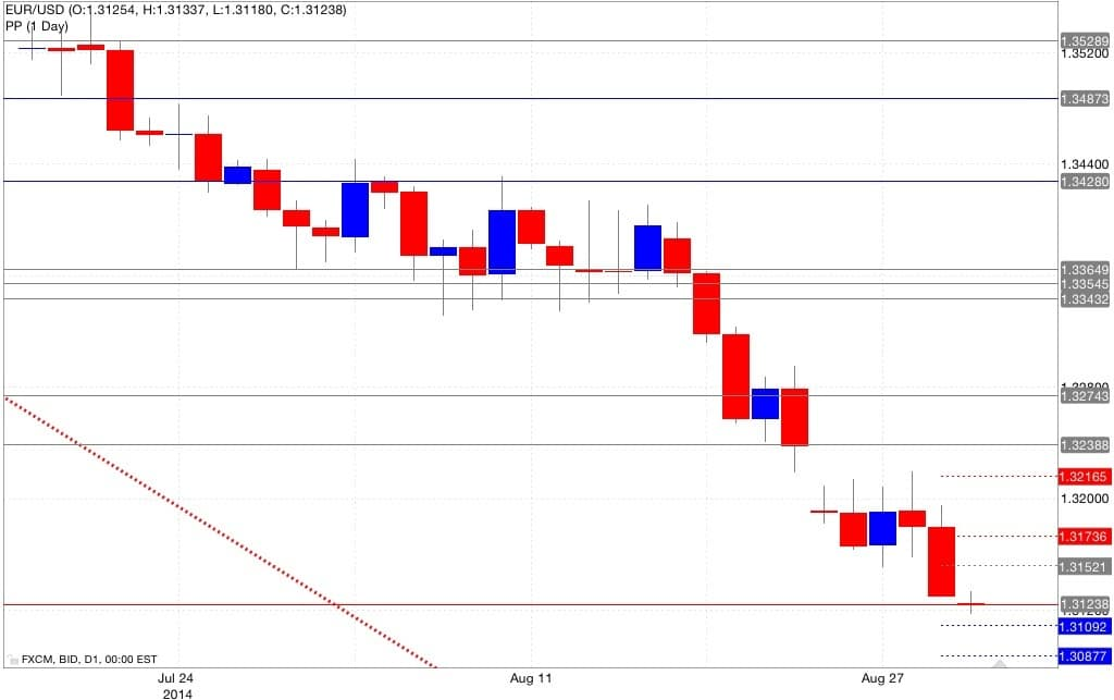 Analisi tecnica eur/usd pivot point 01/09/2014