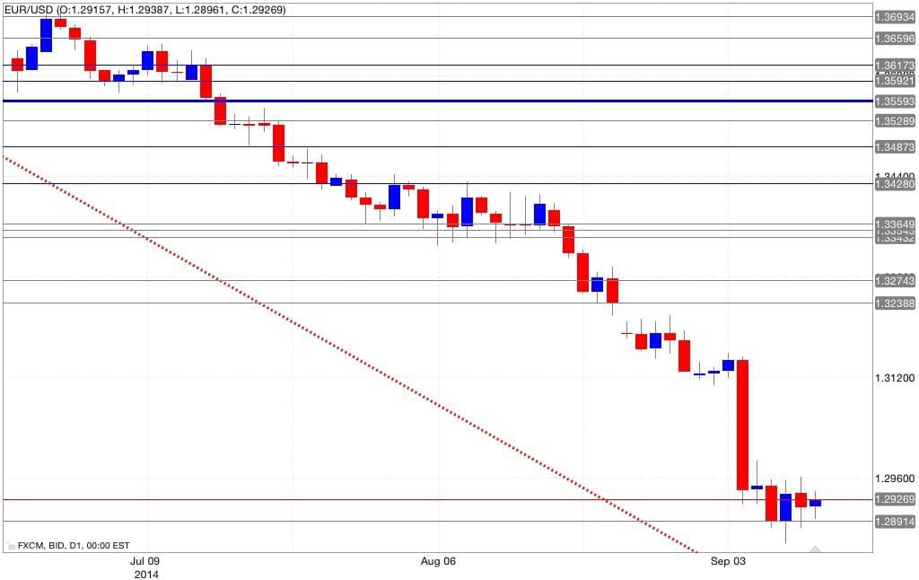 Analisi tecnica eur/usd 11/09/2014