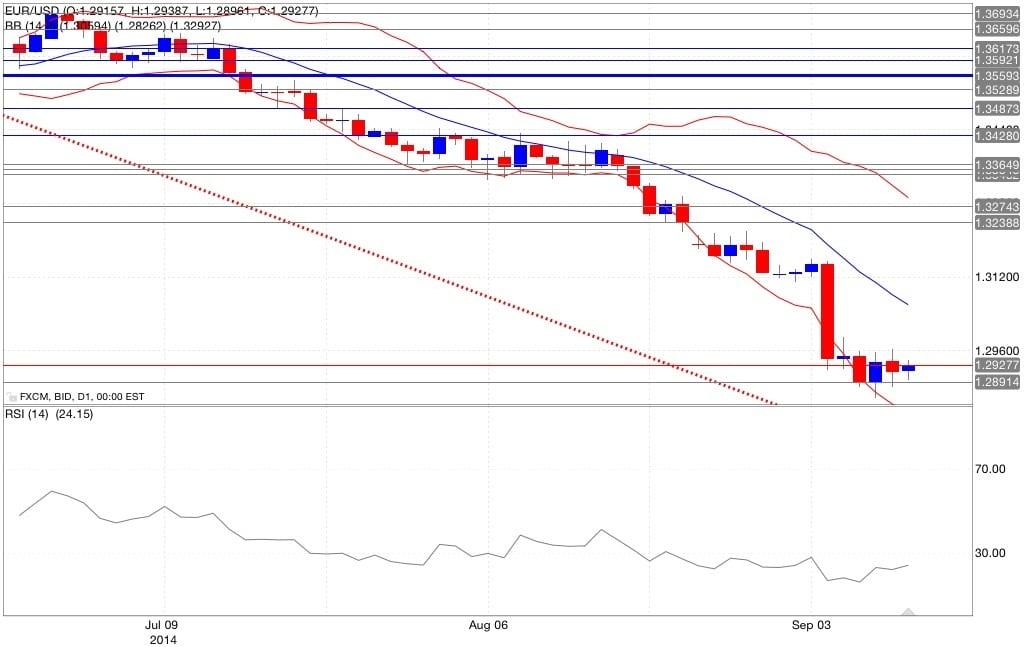 Analisi tecnica eur/usd bande di Bollinger RSI 11/09/2014