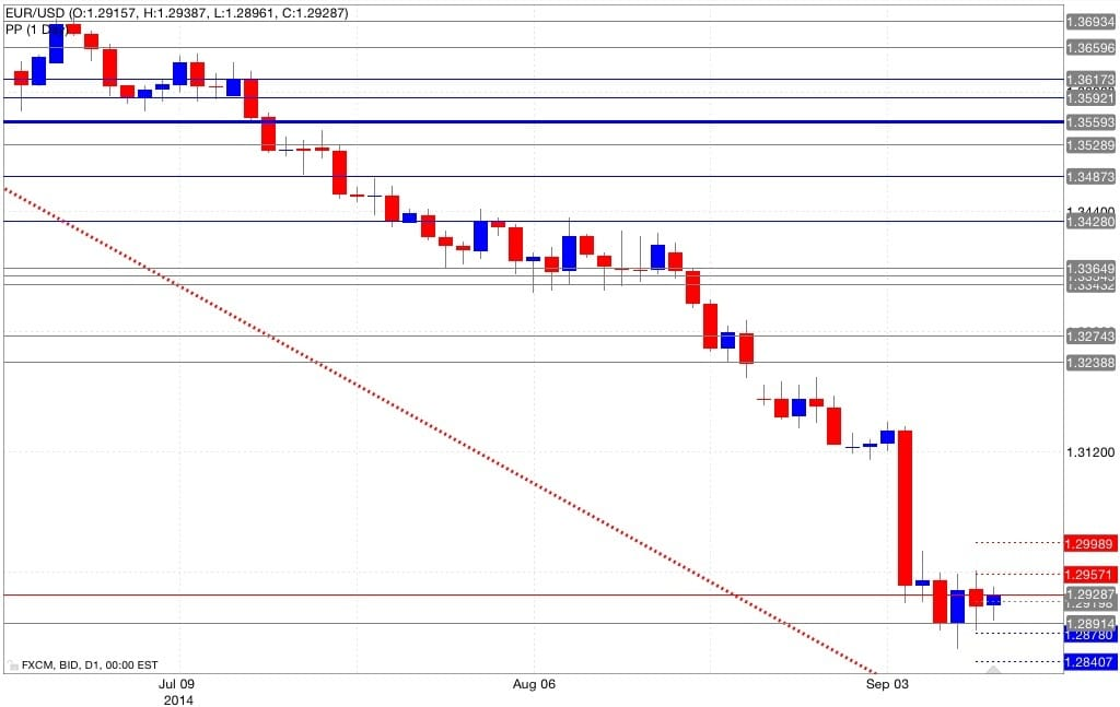 Analisi pivot point eur/usd 11/09/2014