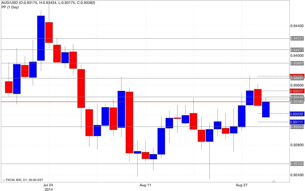 Analisi tecnica aud/usd pivot point 01/09/2014