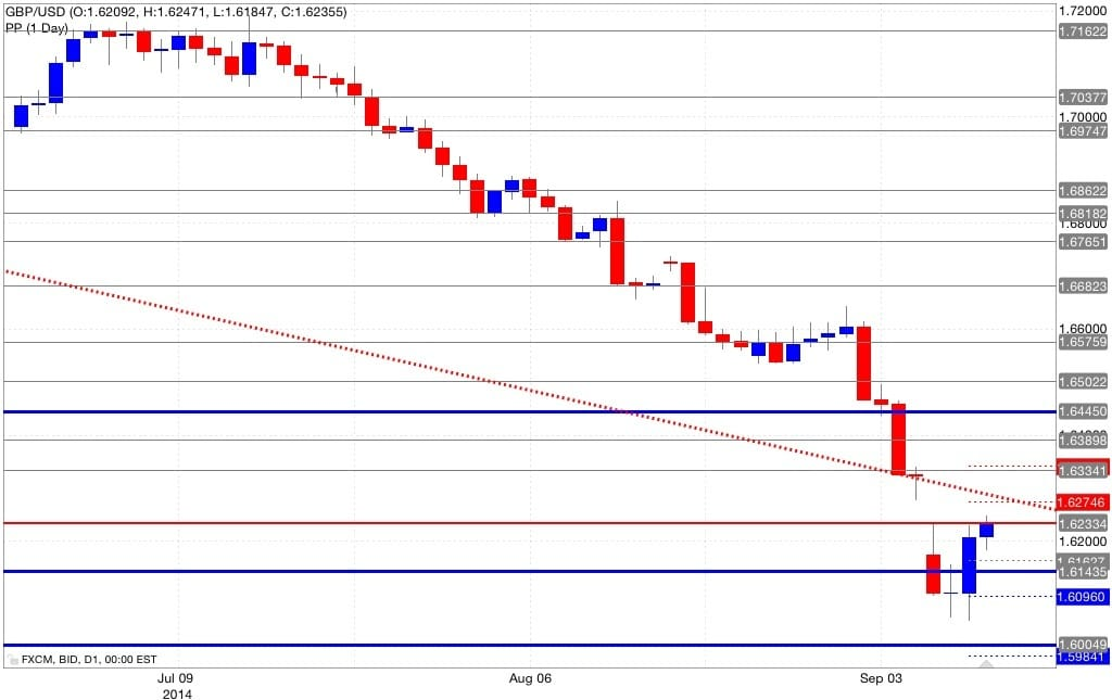 Analisi pivot point gbp/usd 11/09/2014