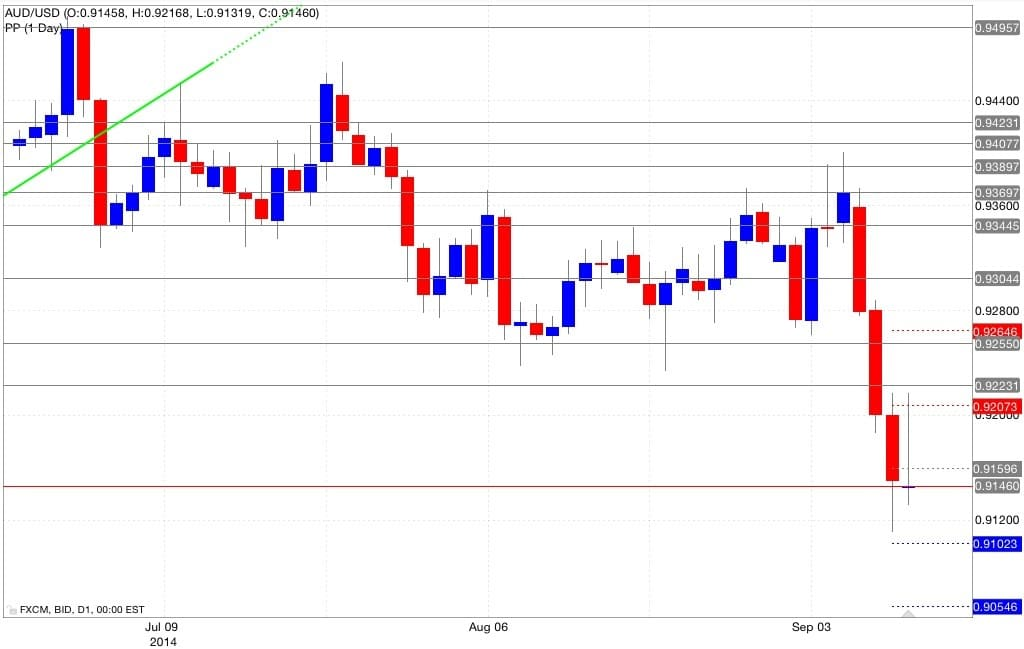 Analisi pivot point aud/usd 11/09/2014