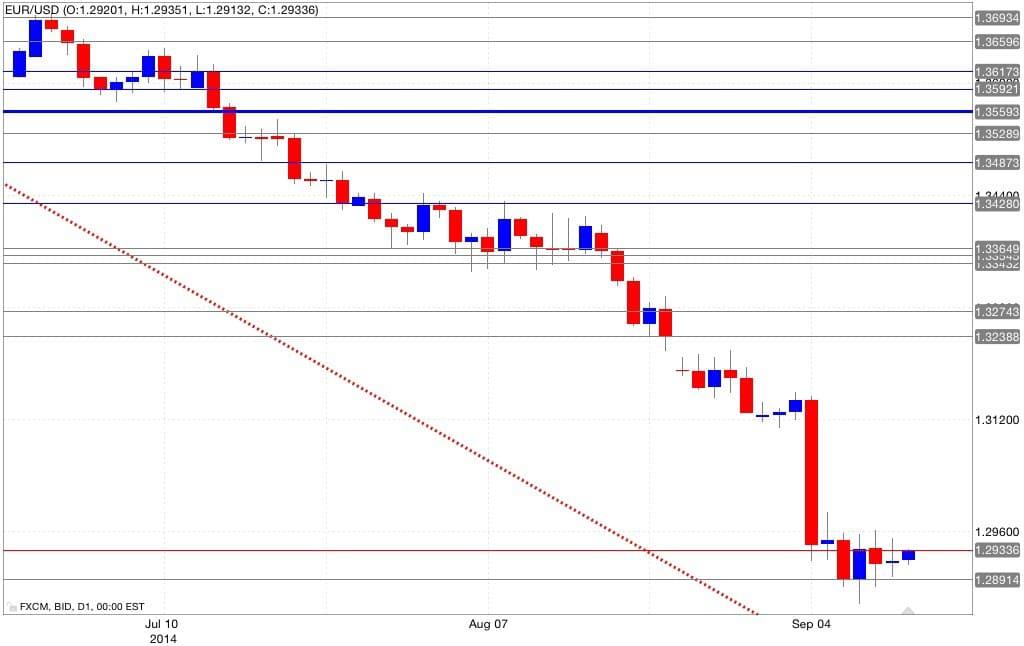 Analisi tecnica eur/usd 12/09/1014