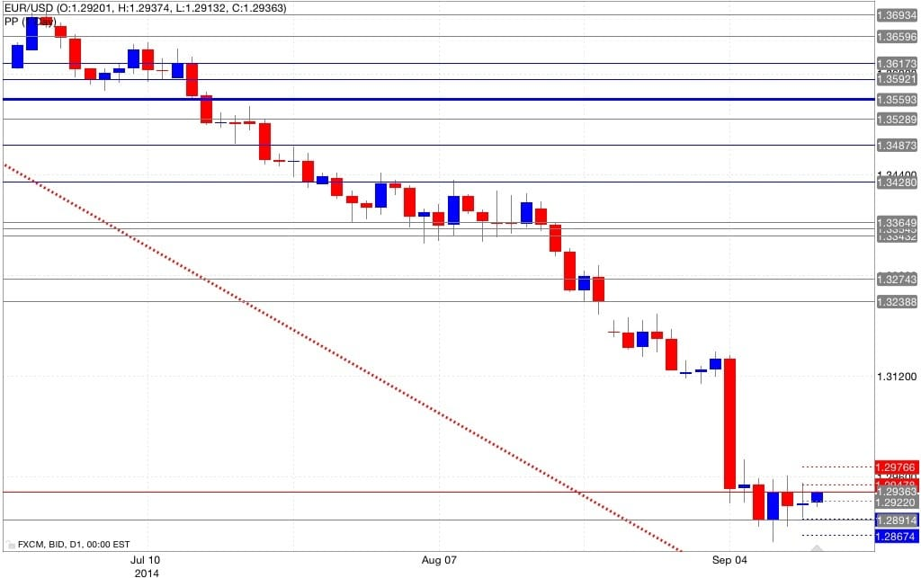 Analisi pivot point eur/usd 12/09/2014