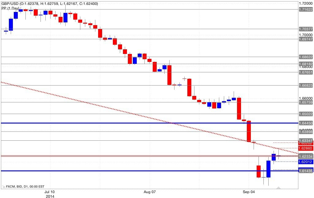 Analisi pivot point gbp/usd 12/09/2014