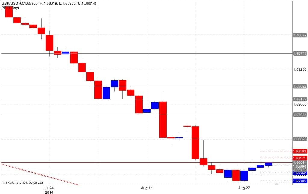 Analisi tecnica gbp/usd pivot point 01/09/2014