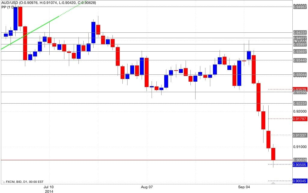 Analisi pivot point aud/usd 12/09/2014