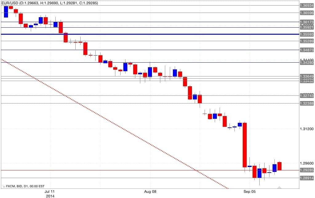 Analisi tecnica eur/usd 15/09/2014