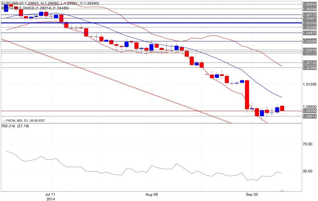 Analisi tecnica eur/usd bande di Bollinger RSI 15/09/2014