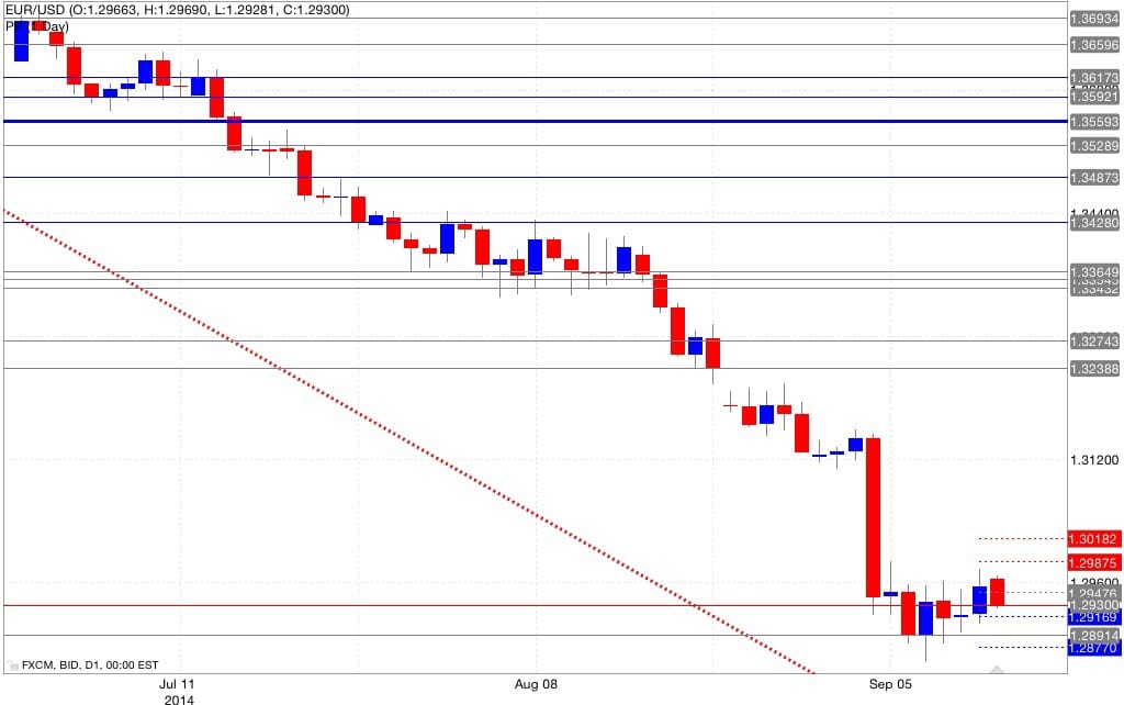 Analisi pivot point eur/usd 15/09/2014