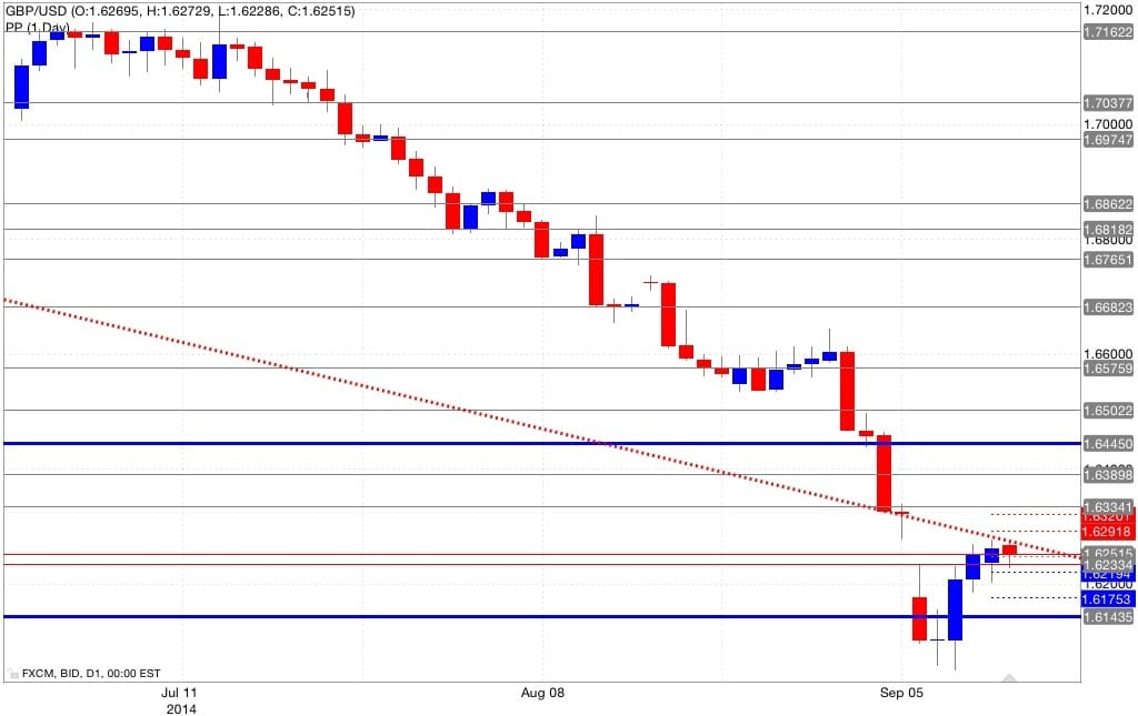 Analisi pivot point gbp/usd 15/09/2014