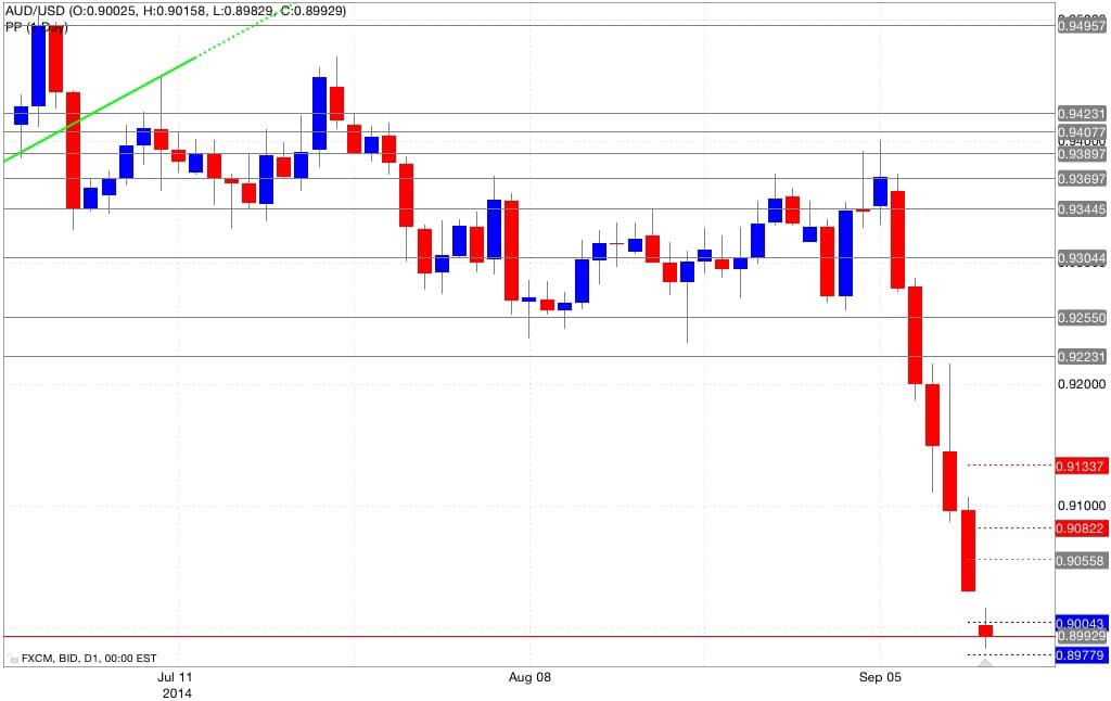 Analisi pivot point aud/usd 15/09/2014