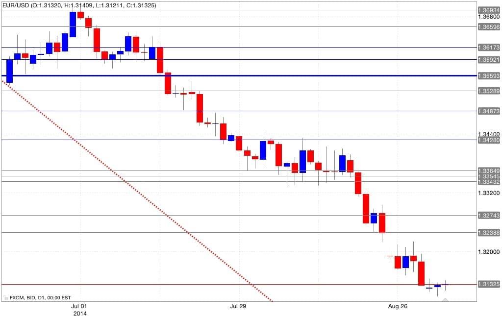 Analisi tecnica eur/usd 03/09/2014