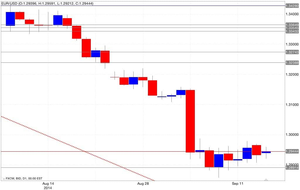 Analisi tecnica eur/usd 16/09/2014