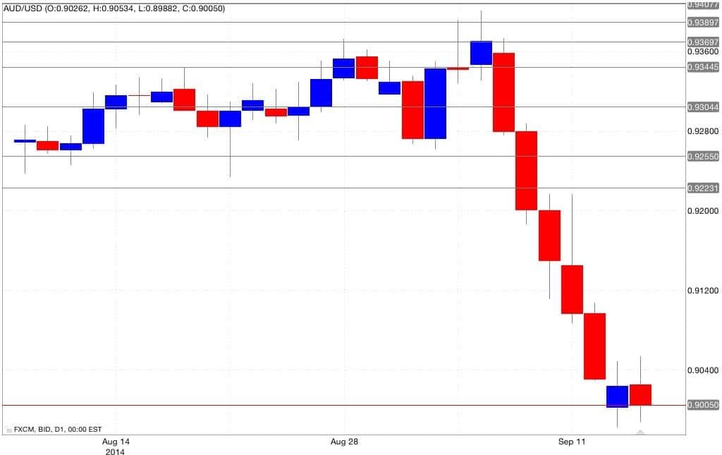 Analisi tecnica aud/usd 16/09/2014