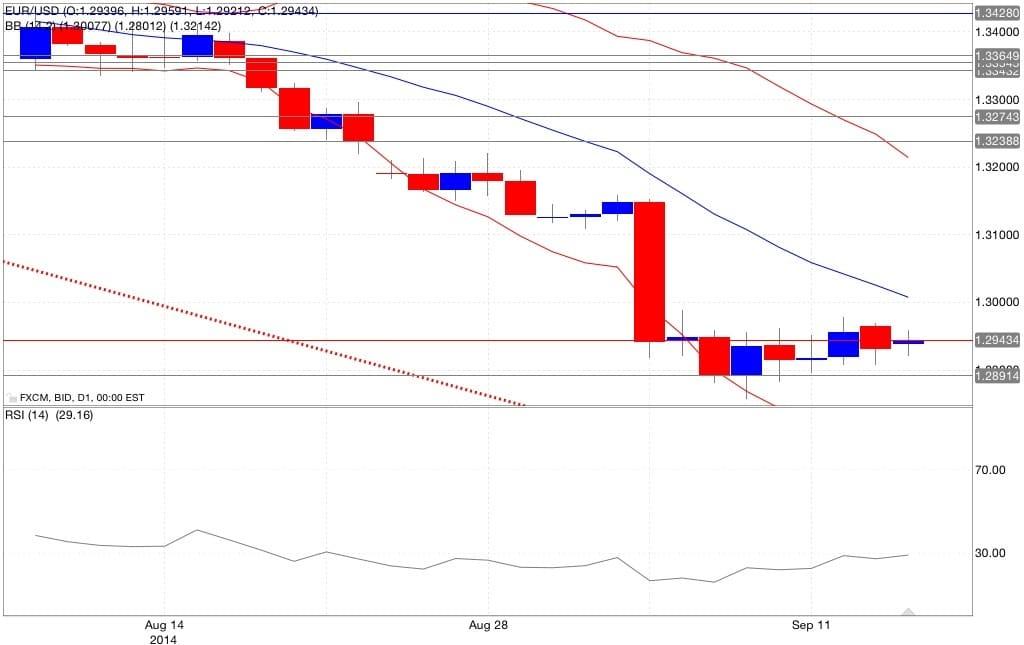 Analisi tecnica eur/usd bande di Bollinger RSI 16/09/2014