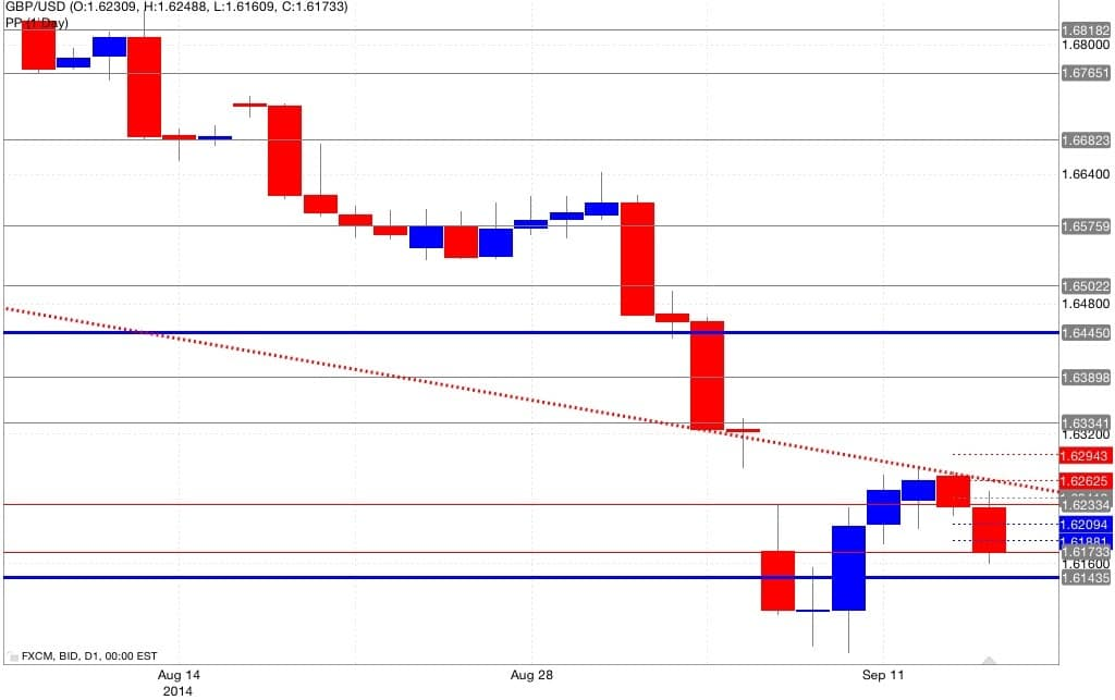 Analisi pivot point gbp/usd 16/09/2014