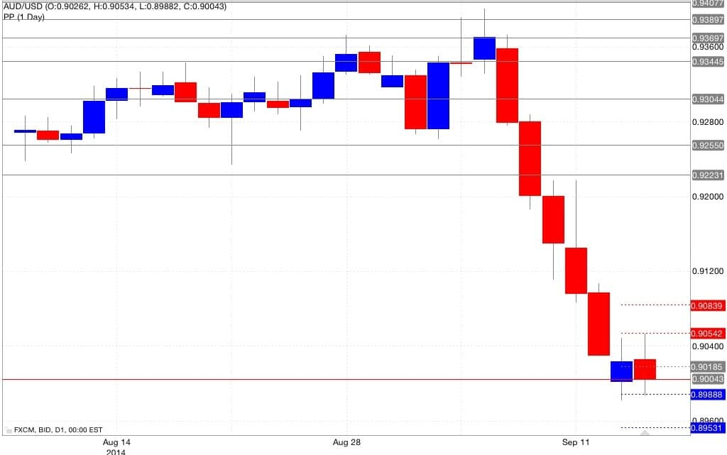 Analisi pivot point aud/usd 16/09/2014