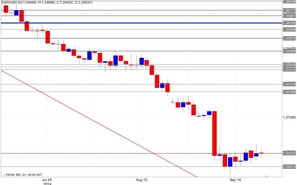 Analisi tecnica eur/usd 17/09/2014