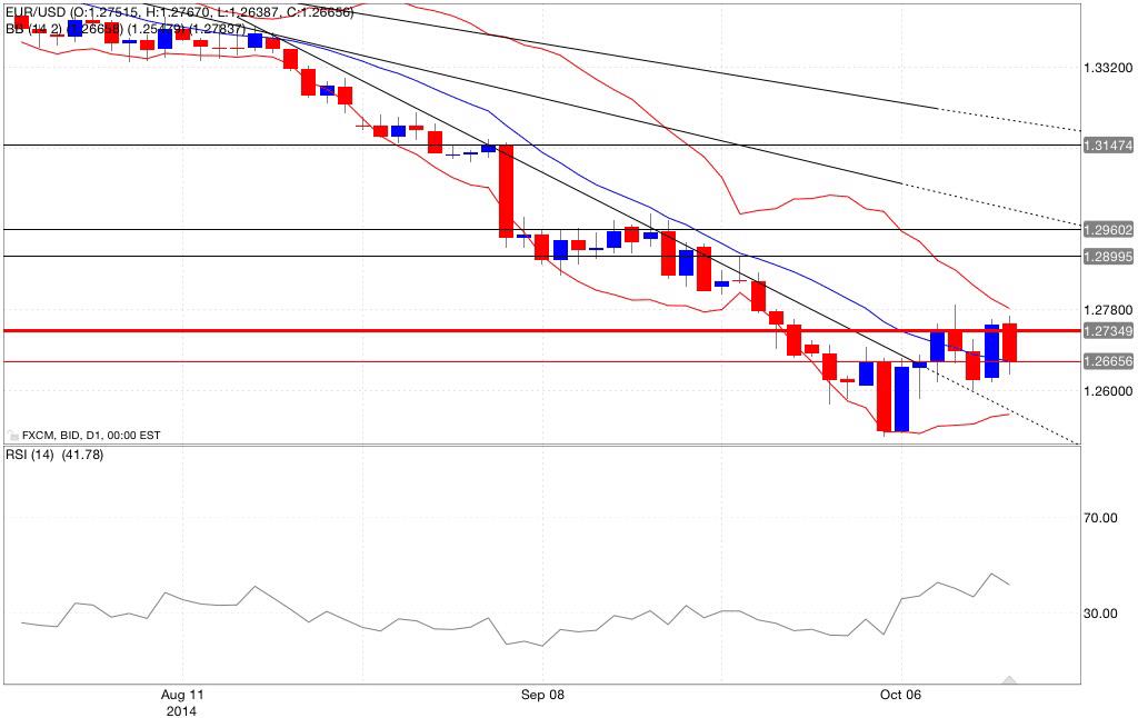 Analisi tecnica eur/usd bande di bollinger rsi 14/10/2014