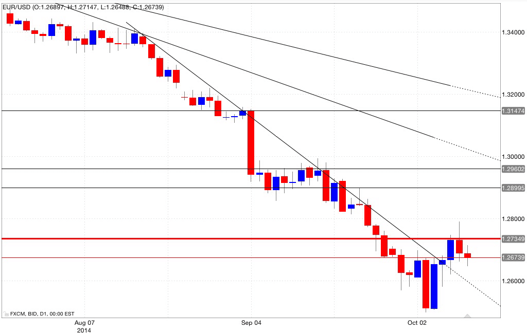 Analisi tecnica eur/usd 10/10/2014