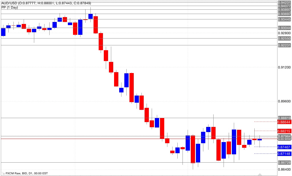 Analisi pivot point aud/usd 22/10/2014