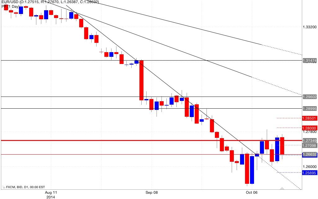 Analisi pivot point eur/usd 14/10/2014