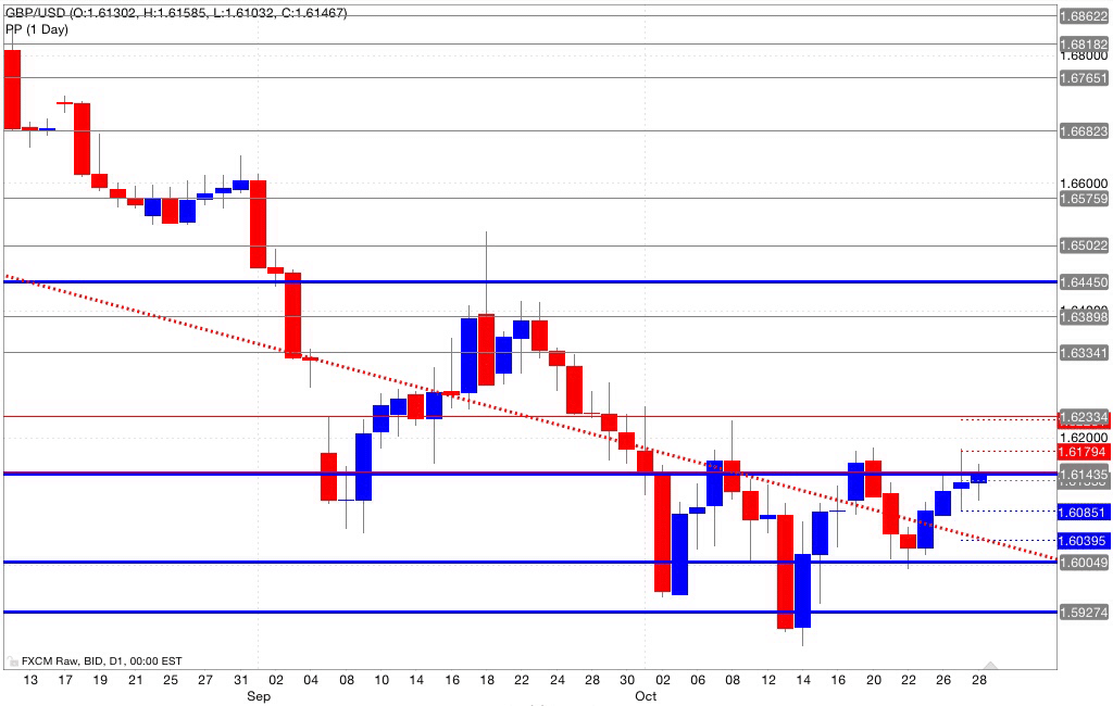 Analisi pivot point gbp/usd 29/10/2014