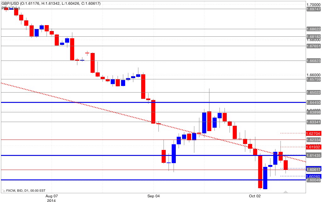 Analisi pivot point gbp/usd 10/10/2014