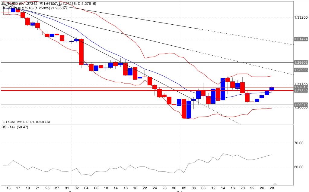 Analisi tecnica eur/usd bande di bollinger rsi 29/10/2014
