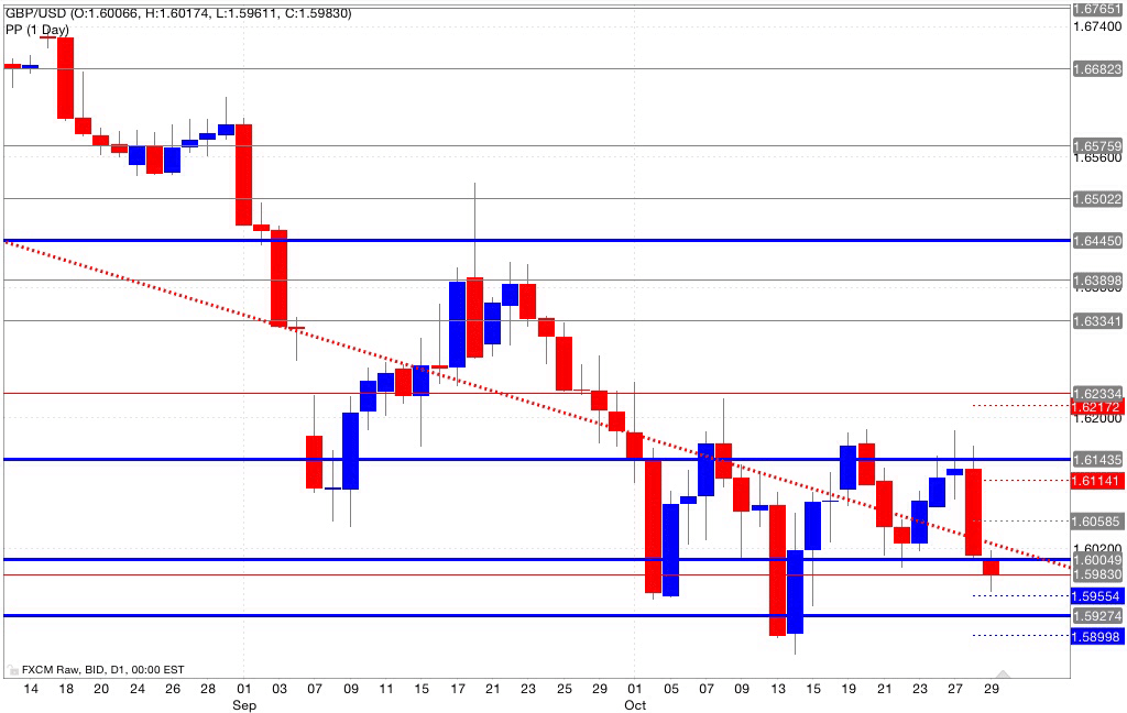 Analisi pivot point gbp/usd 30/10/2014