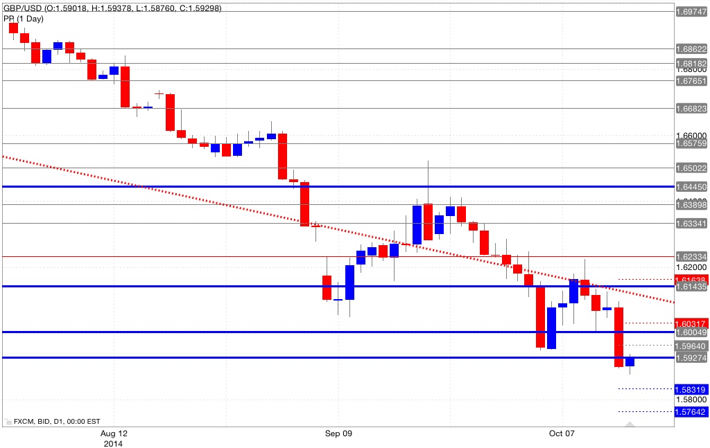 Analisi pivot point gbp/usd 15/10/2014