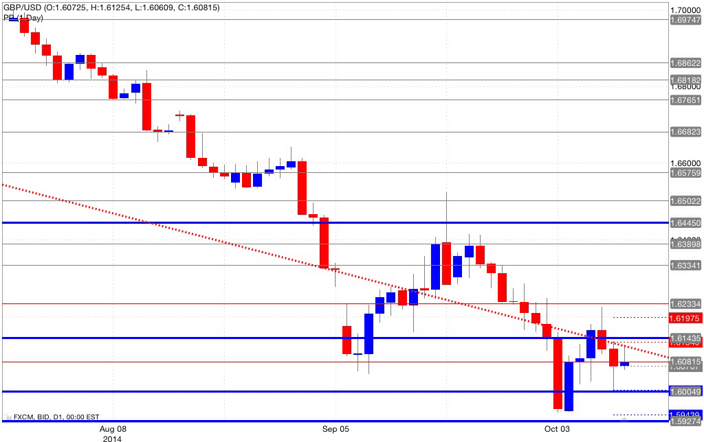 Analisi pivot point gbp/usd 13/10/2014