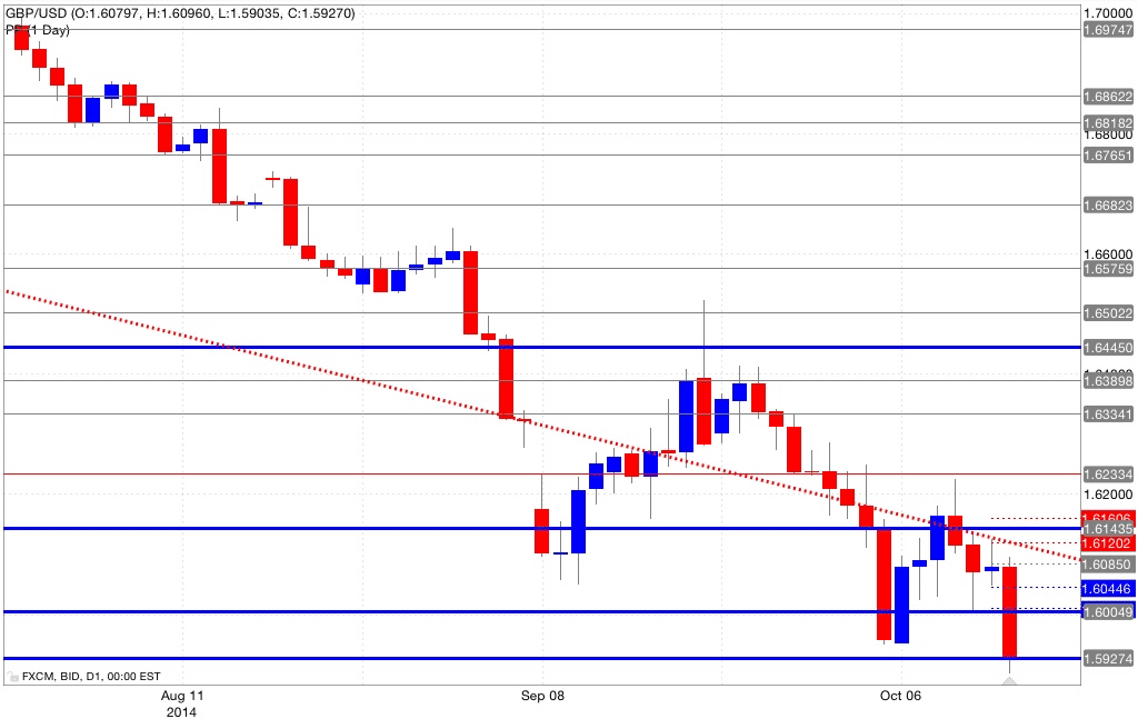 Analisi pivot point gbp/usd 14/10/2014