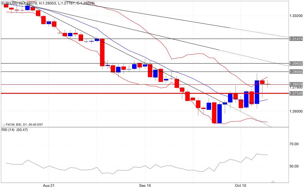 Analisi tecnica eur/usd bande di bollinger rsi 17/10/2014