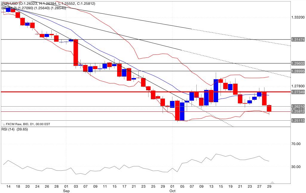 Analisi tecnica eur/usd bande di bollinger rsi 30/10/2014